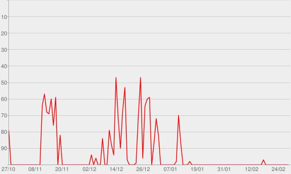 Chart progress graph for ORVALHO.COM