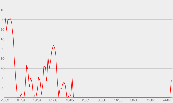 Chart progress graph for Jireh (feat. Chandler Moore & Naomi Raine)