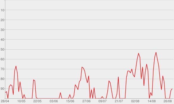 Chart progress graph for REDNECKER