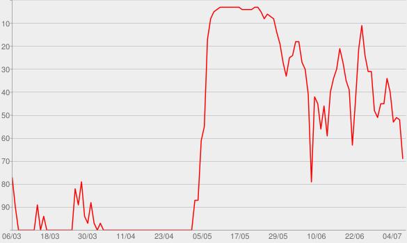 Chart progress graph for Jung & Naiv
