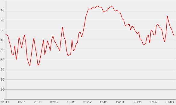 Chart progress graph for Dan Snow's History Hit