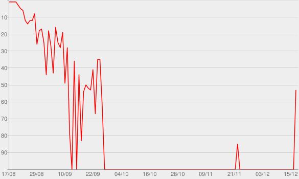 Chart progress graph for Good Mudding