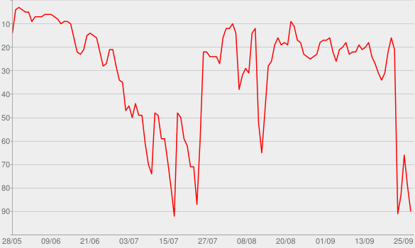 Chart progress graph for Chelsea Handler: Life Will Be the Death of Me