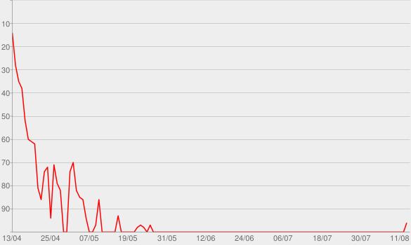 Chart progress graph for Chun-Li