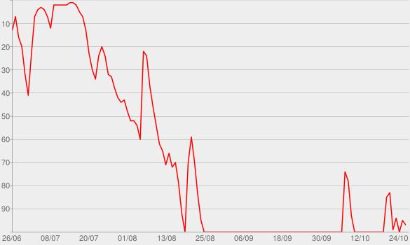 Chart progress graph for Aaron Mahnke's Cabinet of Curiosities