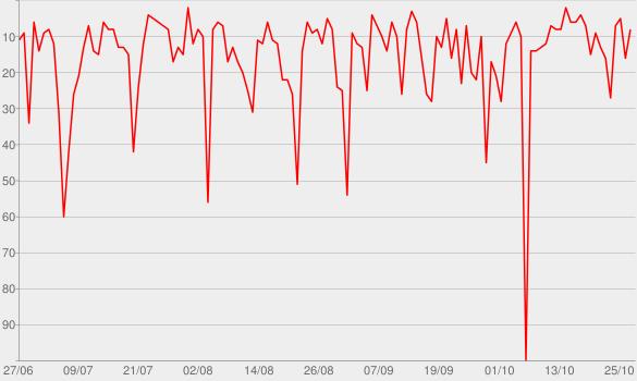 Chart progress graph for Kabarett im WDR 2-Radio zum Mitnehmen