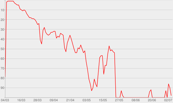 Chart progress graph for The Dating Game Killer