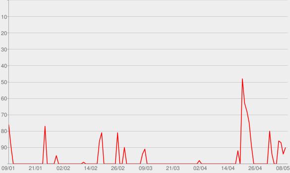 Chart progress graph for Podcast – Alessandra Esteves