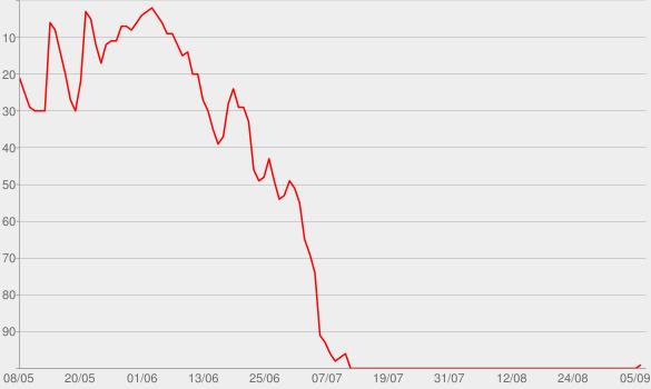 Chart progress graph for Gangster Capitalism