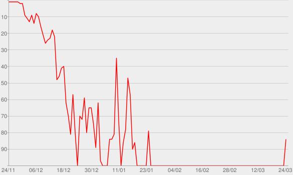 Chart progress graph for Für Dich.