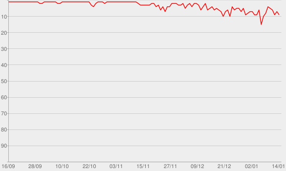Chart progress graph for One Too Many