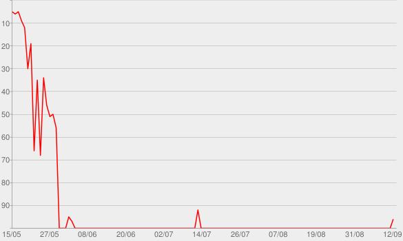 Chart progress graph for Saudade Sua