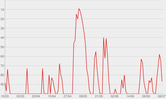 Chart progress graph for Erichsen Geld & Gold, der Podcast für die erfolgreiche Geldanlage