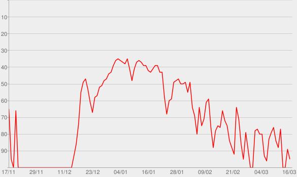 Chart progress graph for Fast Car