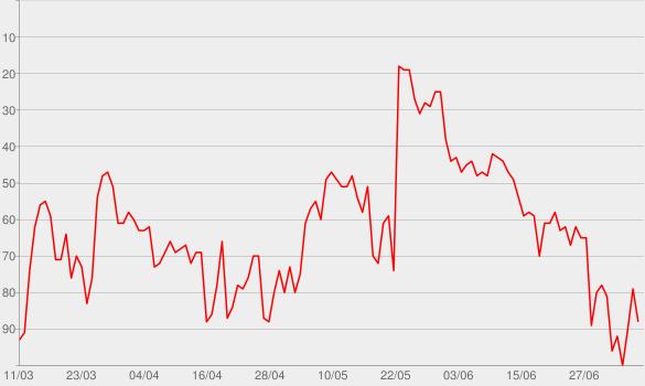 Chart progress graph for IDGAF