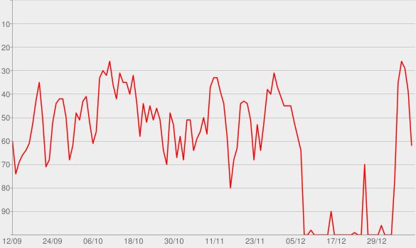 Chart progress graph for La Voz de César Vidal