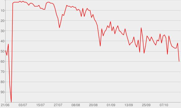 Chart progress graph for Der Abgrund