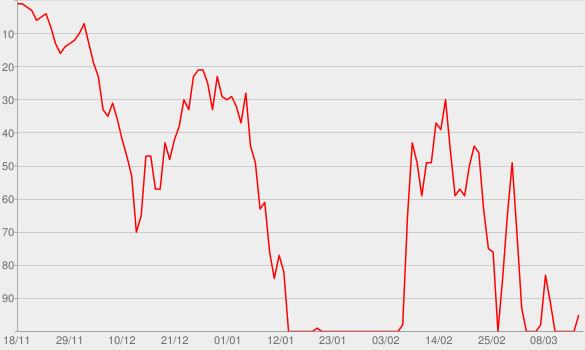 Chart progress graph for Live Bait