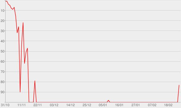Chart progress graph for Wildcard