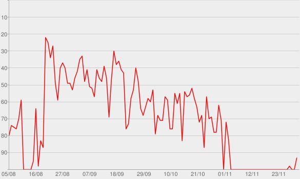 Chart progress graph for Magazines Or Novels