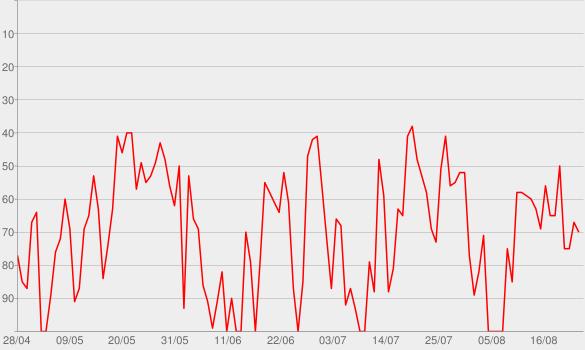 Chart progress graph for Crónica Rosa