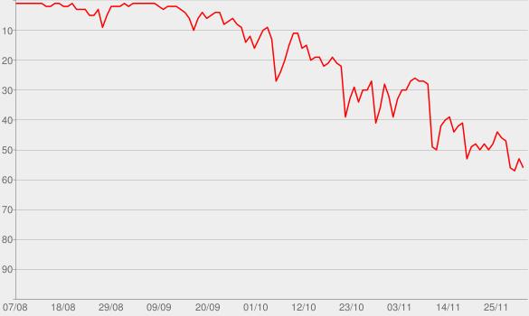 Chart progress graph for WAP (feat. Megan Thee Stallion)