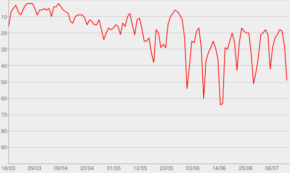 Chart progress graph for The Coronavirus Newscast