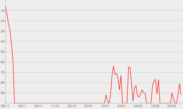Chart progress graph for Tusa