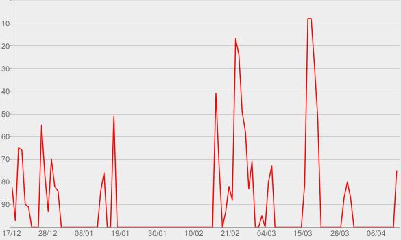 Chart progress graph for Experience Hendrix - The Best of Jimi Hendrix