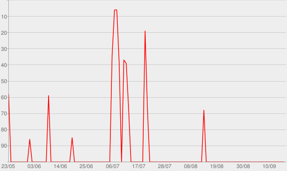 Chart progress graph for Equilíbrio Distante