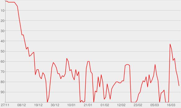 Chart progress graph for Heartless