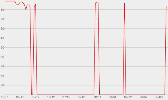 Chart progress graph for POWER UP