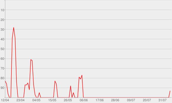 Chart progress graph for Jay & Arya - Der eigentlich ganz gute Podcast