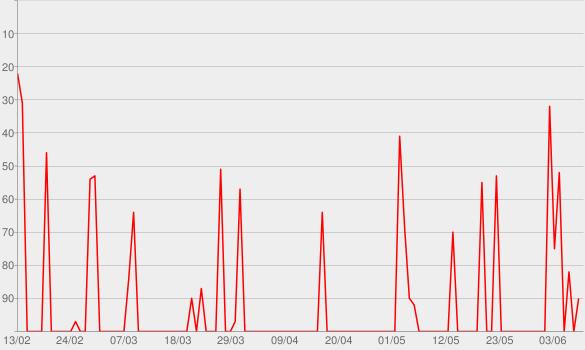 Chart progress graph for Das starke Stück - Meisterwerke der Musik - BR-KLASSIK
