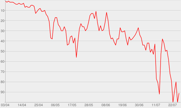 Chart progress graph for Toosie Slide