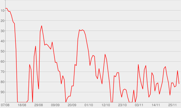 Chart progress graph for my ex's best friend