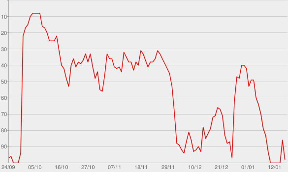 Chart progress graph for Tom Brown's Body
