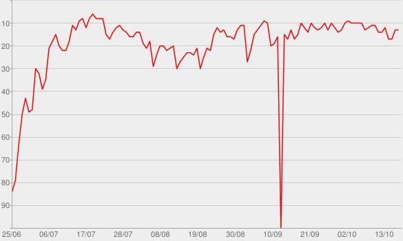 Chart progress graph for Beggin