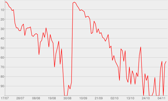 Chart progress graph for POPSTAR (feat. Drake)