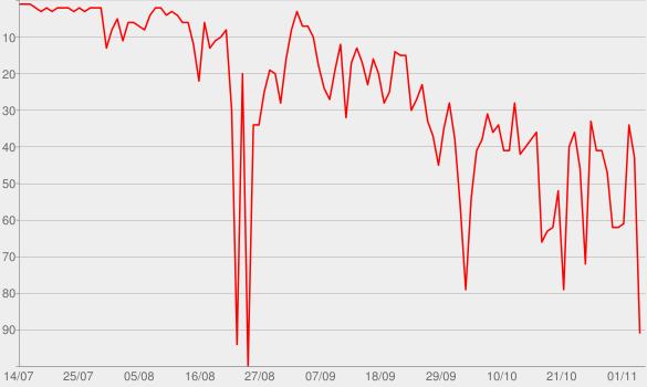 Chart progress graph for Café BDI
