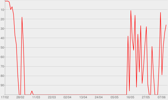 Chart progress graph for Hermann Scherer Podcast