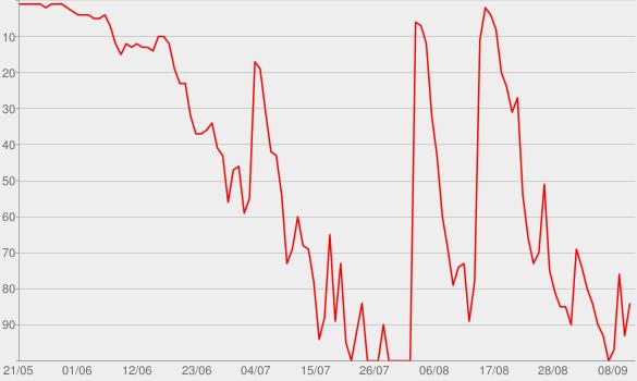 Chart progress graph for The Shrink Next Door