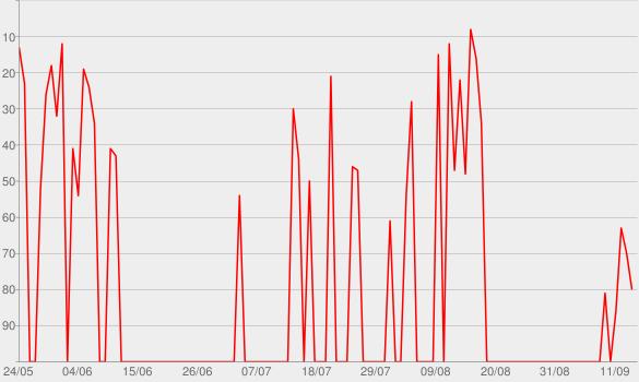 Chart progress graph for Asteristico