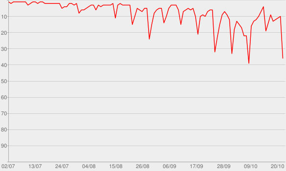Chart progress graph for Hamilton: An American Musical (Original Broadway Cast Recording)