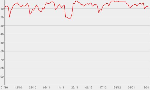 Chart progress graph for Bang!
