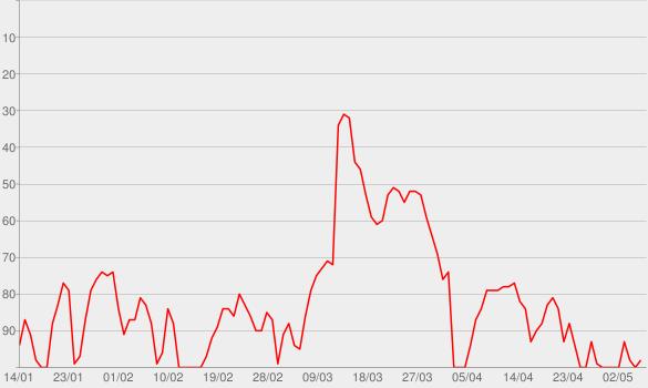 Chart progress graph for Just Breathe