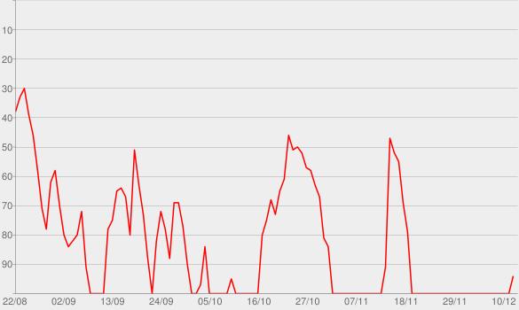 Chart progress graph for Und los