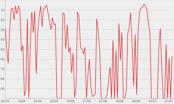 Chart progress graph for Ziemlich beste Freunde | SWR3.de
