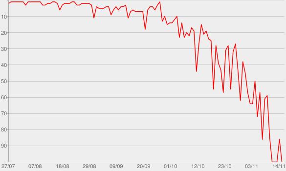 Chart progress graph for Bravo Hits, Vol. 102