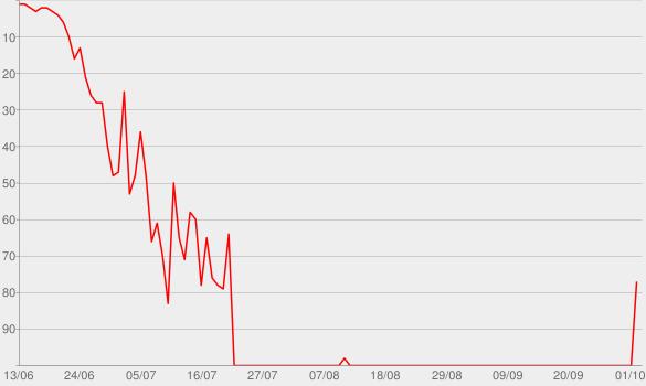 Chart progress graph for Sister Surrogacy